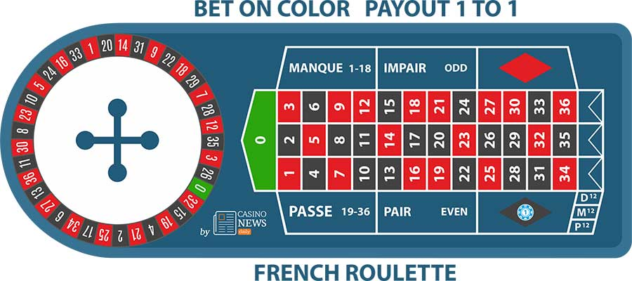 Bet on Color French Roulette