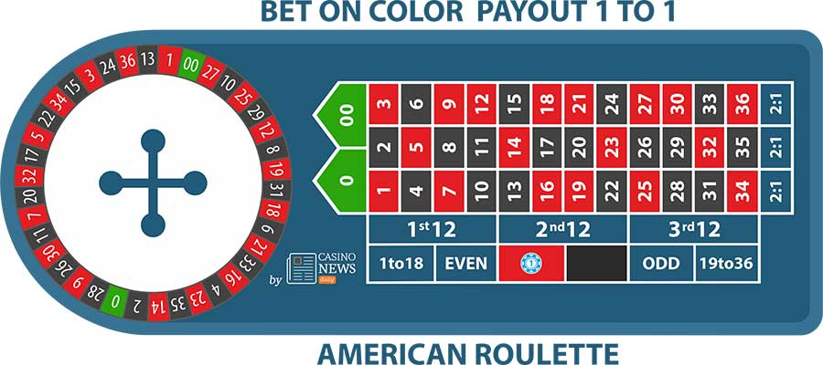 american roulette color bet