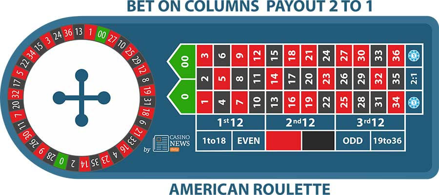 american roulette columns bet