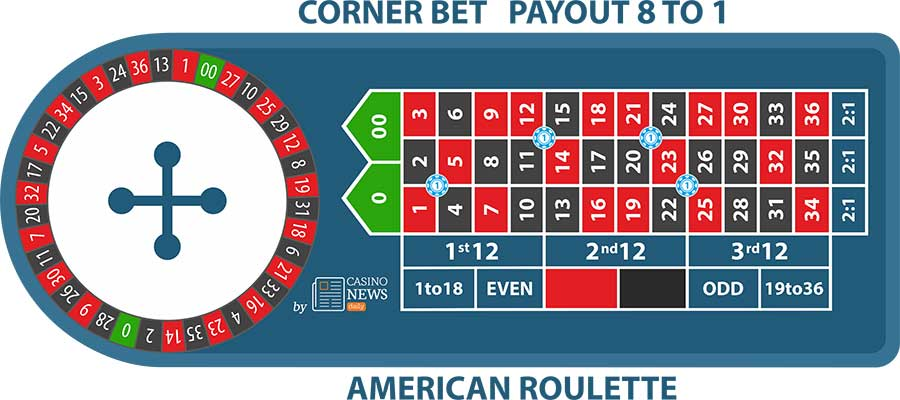 american roulette corner bet