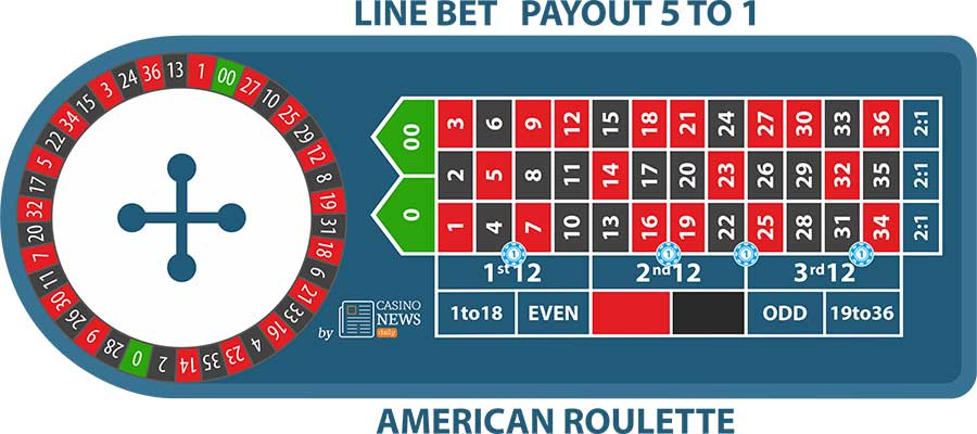 american roulette line bet