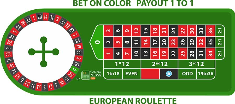 er color bet European Roulette