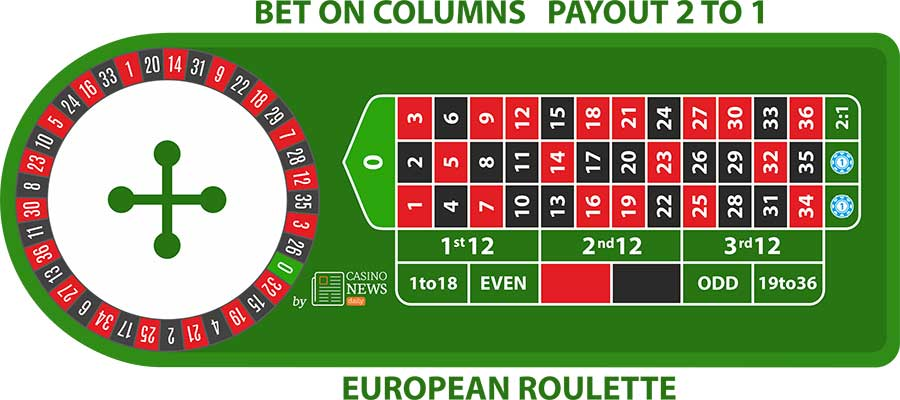 er-column-bet-European-Roulette