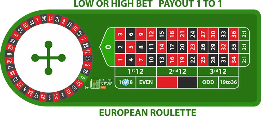 er low high bet European Roulette