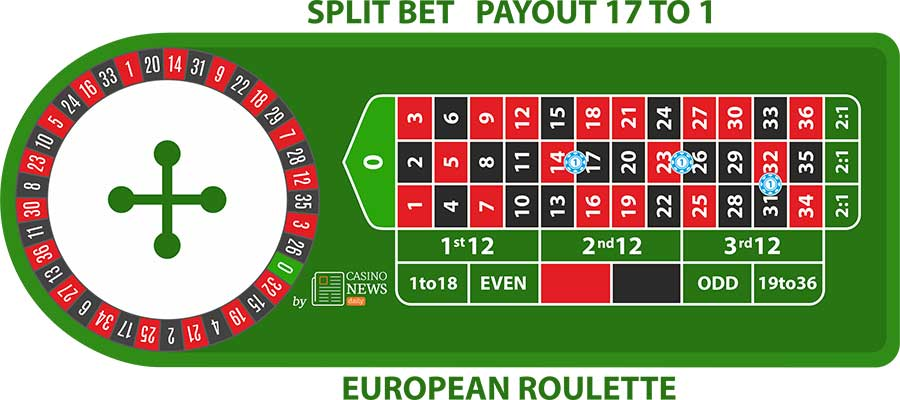 er split bet European Roulette