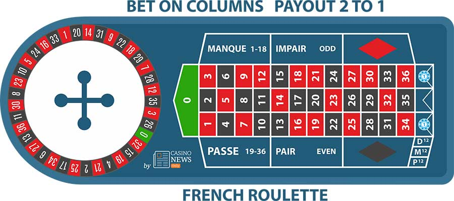 fr column bet French Roulette
