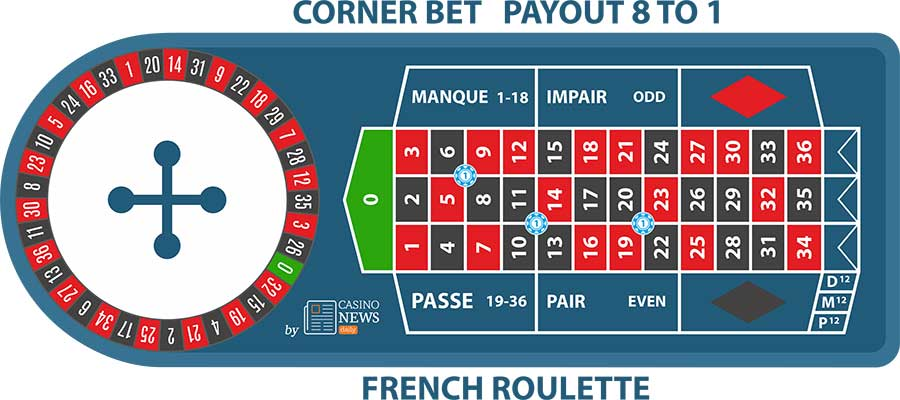 Corner Bet French Roulette