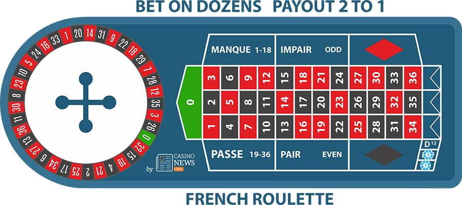 fr dozen bet French Roulette