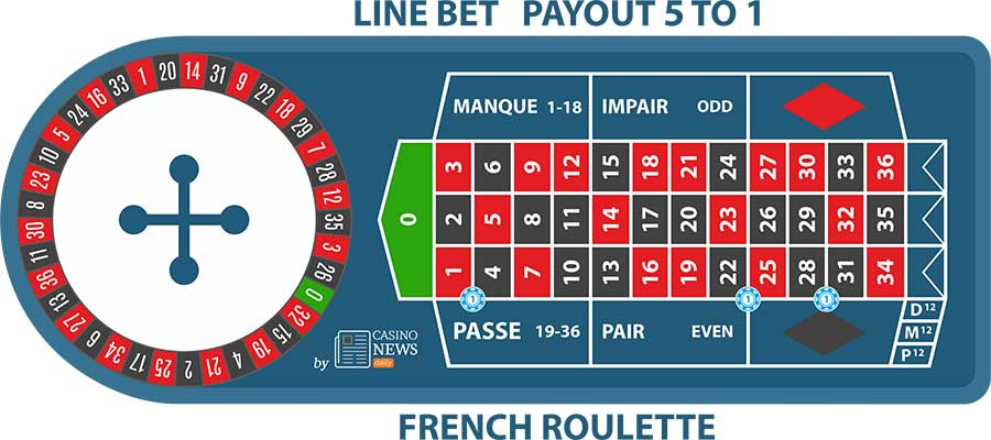 Line Bet French Roulette