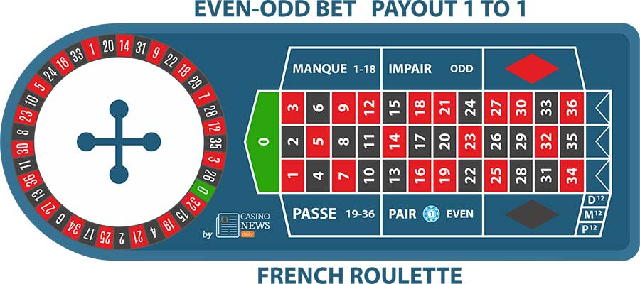 fr odd even bet French Roulette