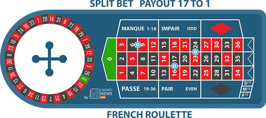 Split Bet French-Roulette