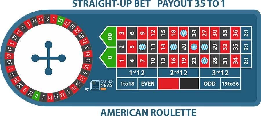 straight up bet american roulette